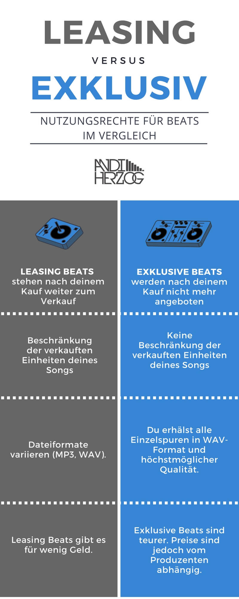 Infografik Leasing Beats vs. Exklusive Beats