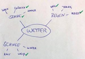 Mind Map - Analoge Methode - Songwriting und Texte schreiben - Tipps, Tools und Tricks